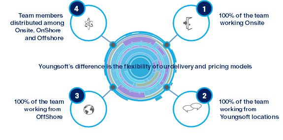 Flexible-Delivery-Model