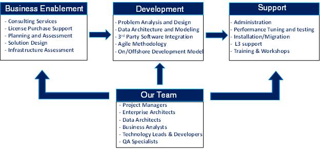 Flexible Service Model